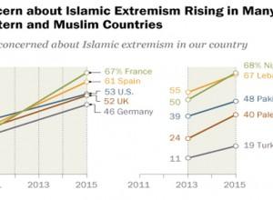 Terrorismo, paura globale e in aumento. Un sondaggio Usa