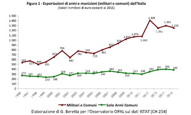 Export di armi italiane: un affare da un miliardo di euro