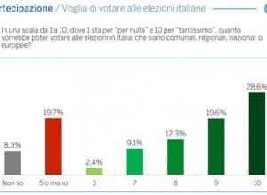 """Quel sogno infranto di partecipazione: gli """"italiani senza cittadinanza"""" alla vigilia del voto"""